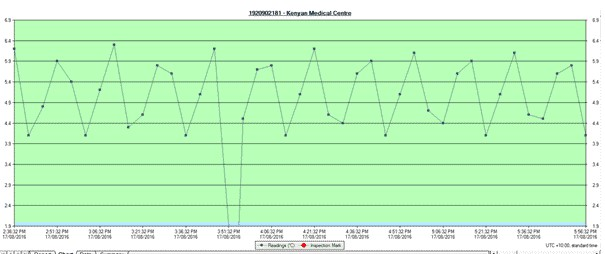 LogTag Minus Readings Spike Analysis